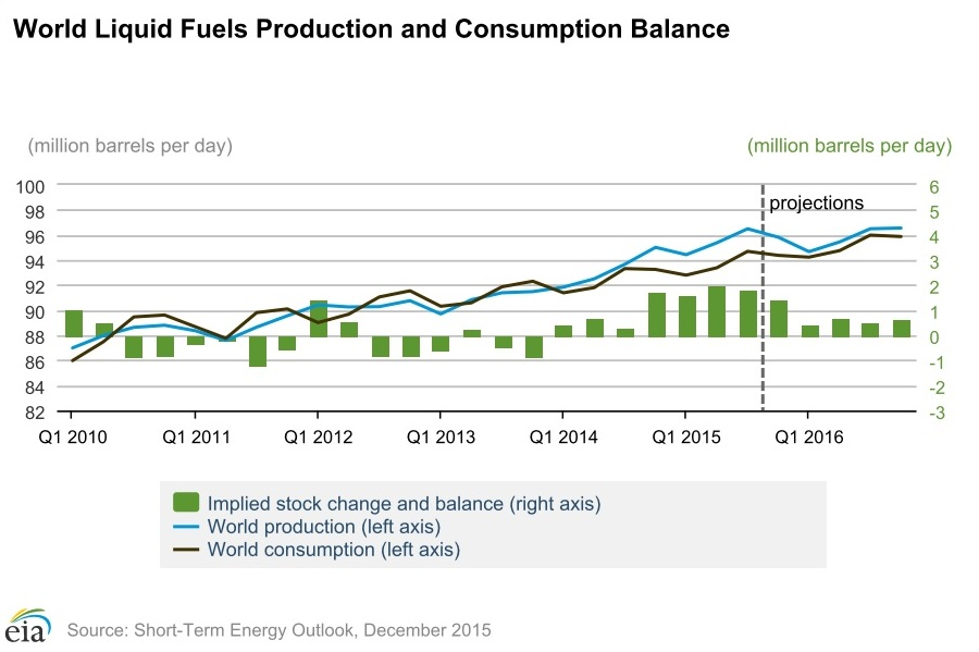 world liquid fuels production and consumption balance1