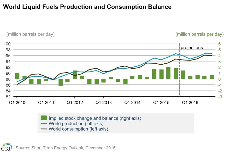 world liquid fuels production and consumption balance1