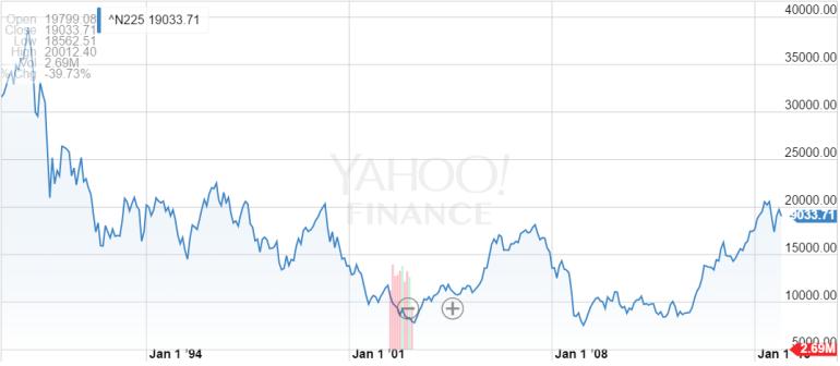 nikkei stock market
