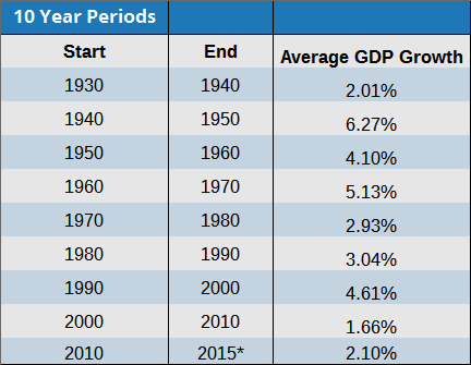 GDP Growth 10 year periods