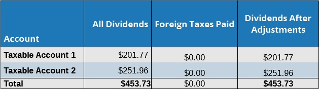 February Dividends