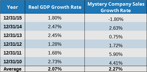 Sales vs. GDP