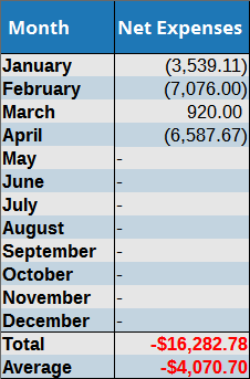 April Average Expenses
