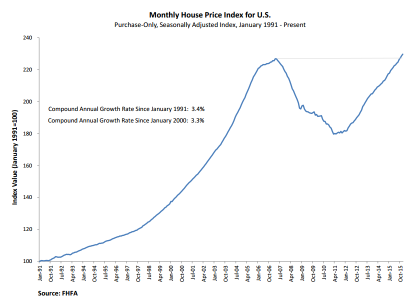 Hous price index.