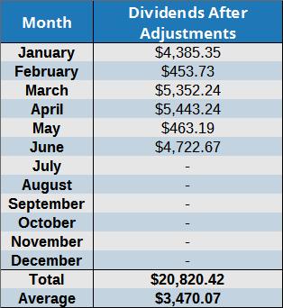 June 2016 dividend totals