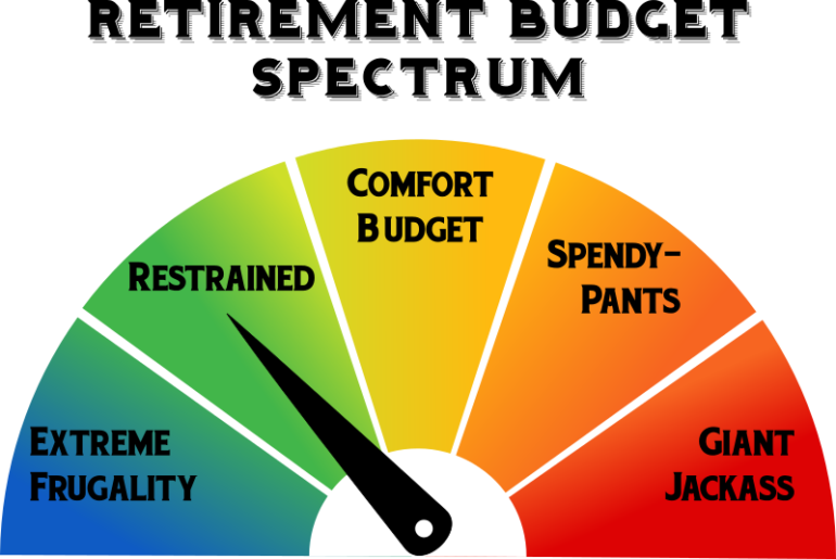 Retirement Budget Spectrum
