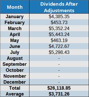 2016 dividends