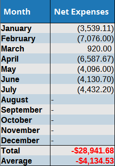 July 2016 expenses