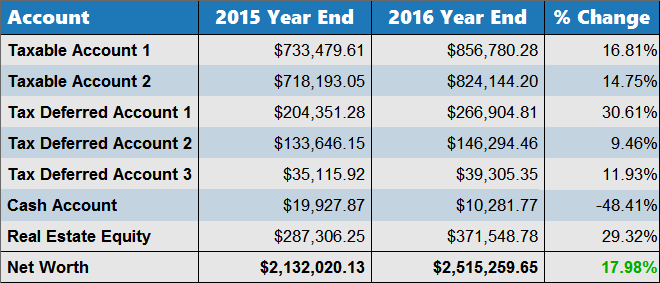 2016 Net Worth