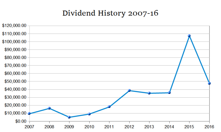 My dividend history