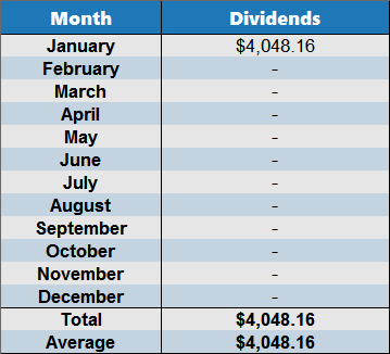 2017 dividends january