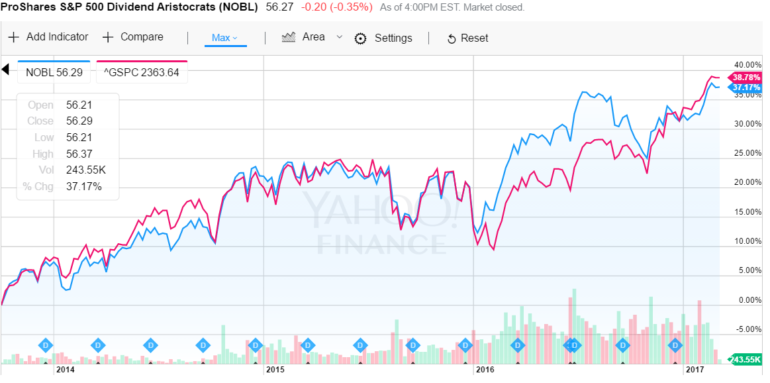 NOBL ETF vs S&P500