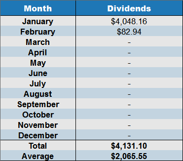 February 2017 annual dividends