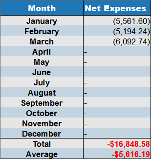 March 2017 next expenses