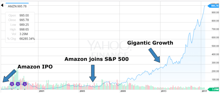 amazon stock price gains