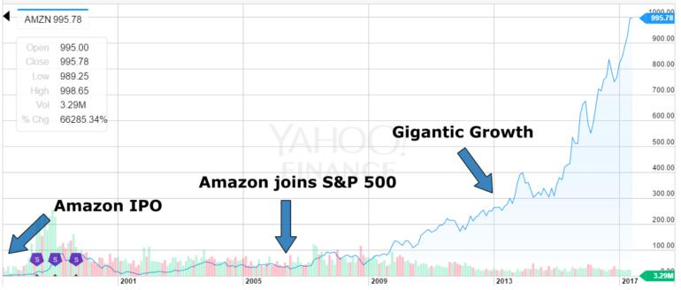 amazon stock price gains