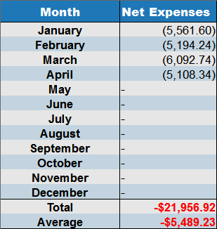 April 2017 net expenses