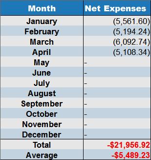 April 2017 net expenses