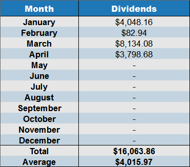 April 2017 net dividends