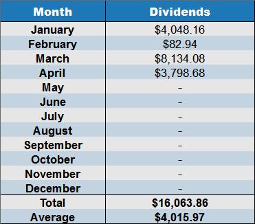 April 2017 net dividends