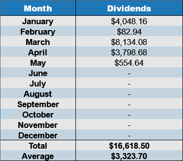 may annual dividends 2017
