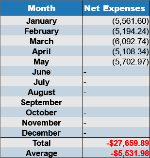 may net expenses 2017