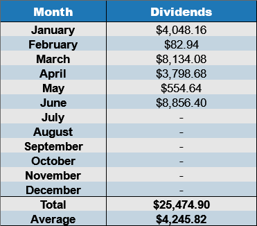 june dividends 2017