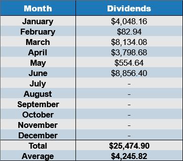 june dividends 2017