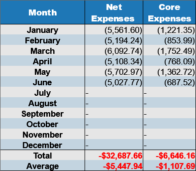 net expenses june 2017