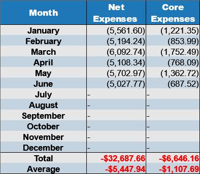net expenses june 2017