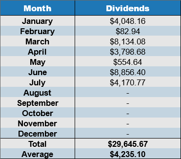 july 2017 dividends