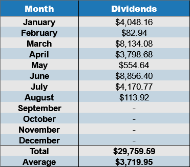 August dividends