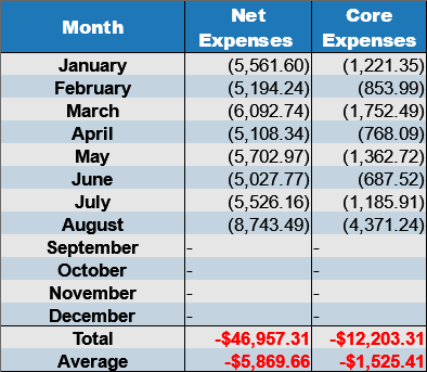 net expenses Aug