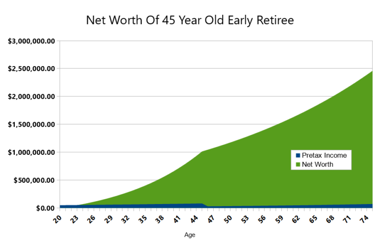early retiree networth