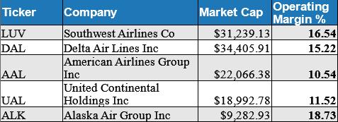 airline operating margins