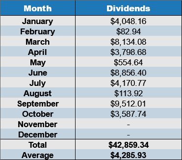 October 2017 dividends