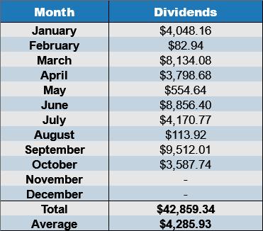 October 2017 dividends