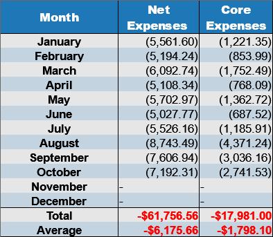 net expenses october 2017