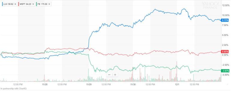 luv stock price