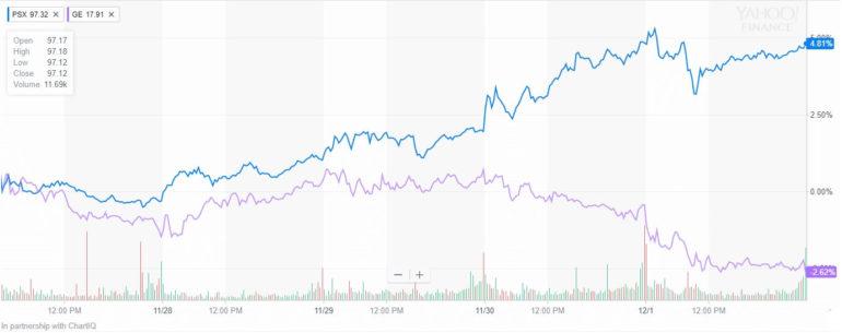 PSX stock price