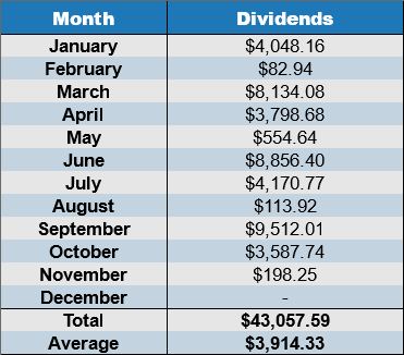 annual dividends november 2017