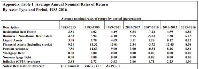 nominal rates of return