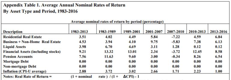 nominal rates of return