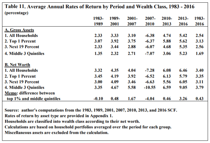 average annual rate of return by net worth