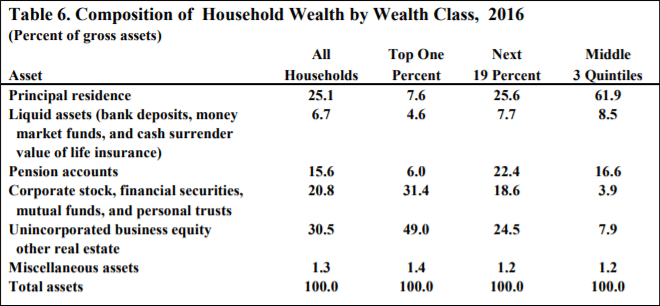 household wealth by class