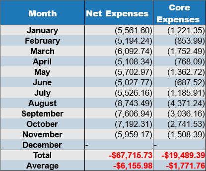 net expenses november 2017
