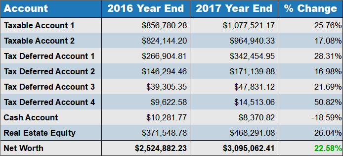2017 year end net worth