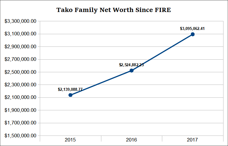 FIRE net worth 2017