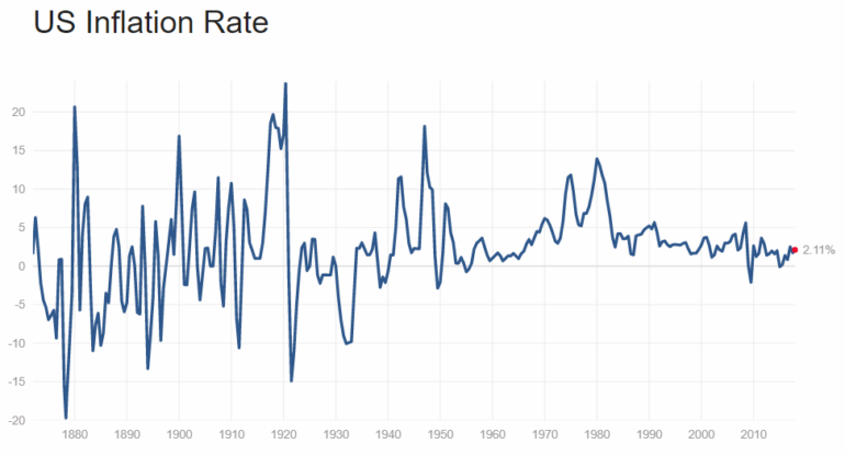 us historical inflation rates