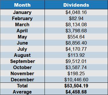 december dividends 20177